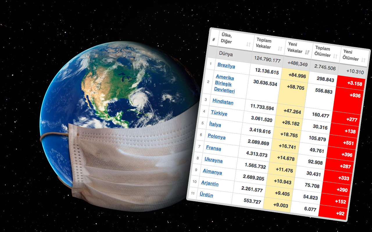Türkiye dünya Covid-19 sıralamasını altüst etti! Worldometers listesine bakın