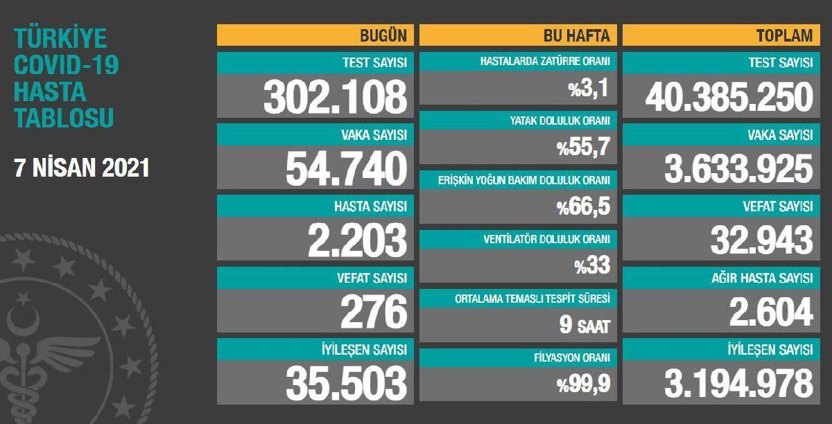 Korona yeni silah geliştirdi! Türkiye'de günlük 500 kişinin öleceği günler yakın...