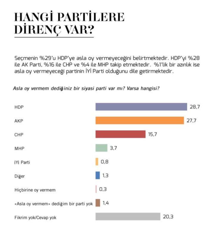 Seçmen en çok hangi partilere mesafeli! İYİ Parti büyük sürpriz yaptı
