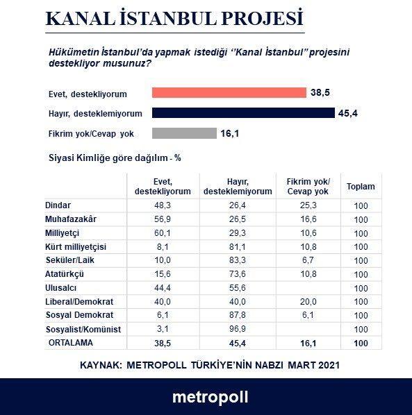 Bomba anket! Hangi parti seçmeni kendini ne olarak görüyor? Kanal İstanbul'a destek yüzde 38...