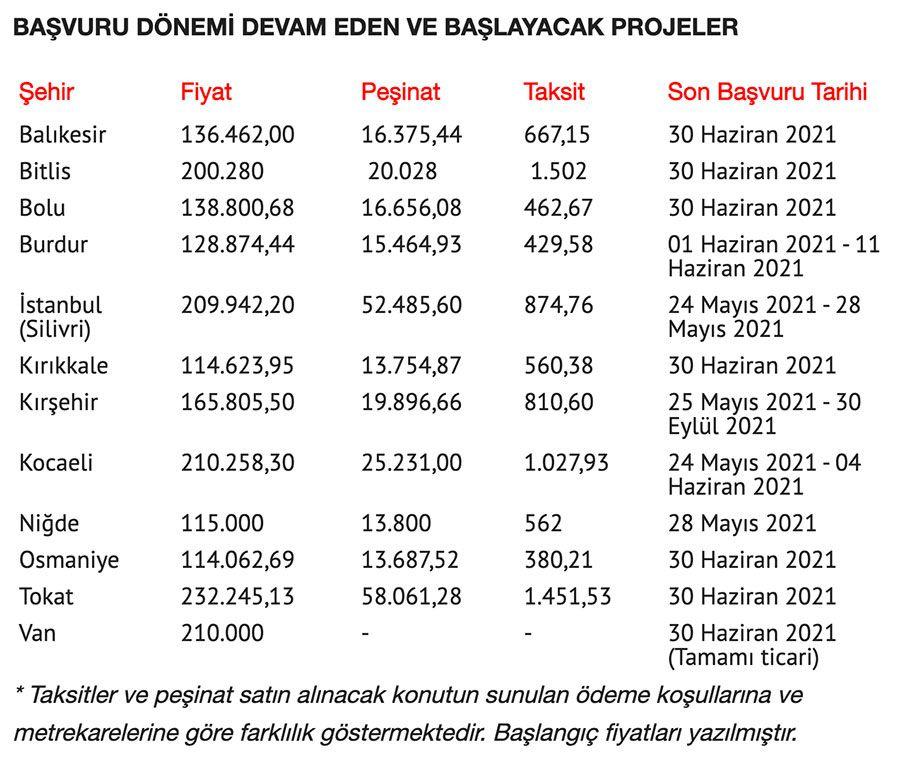 TOKİ'den İstanbul'a 4 yeni proje! Taksitler 380 liradan başlıyor başvurular devam ediyor