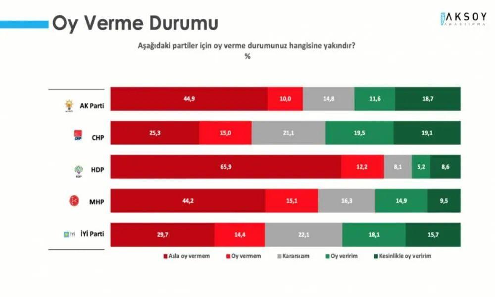 Aksoy şirketinin ittifak seçim anketi dengeleri tepetaklak etti