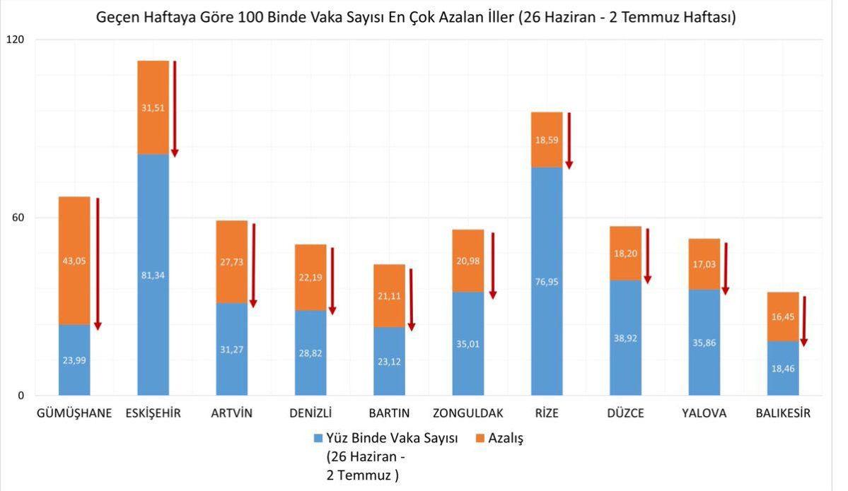 Sağlık Bakanı Fahrettin Koca: Delta Plus varyantı Türkiye'de! İşte en çok artan ve azalan iller