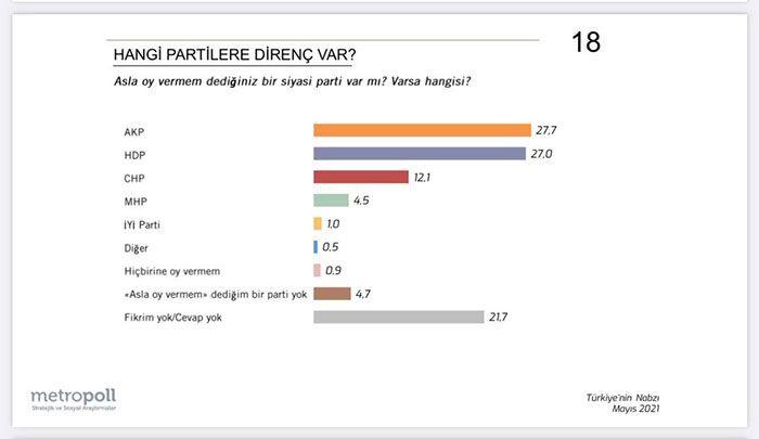 Metropoll'den çarpıcı anket! Oy verdiğiniz partiden memnun musunuz