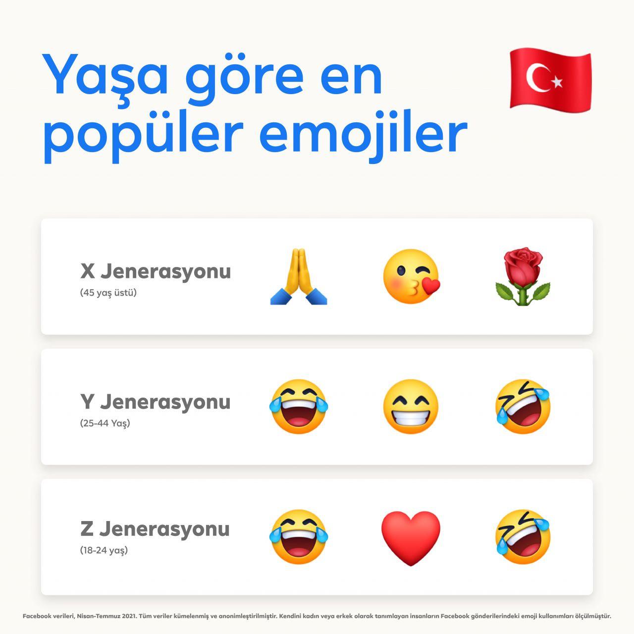 Facebook Türk insanının en çok kullandığı emojiyi açıkladı