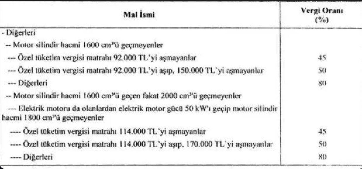 ÖTV düzenlemesi sonrası hangi otomobil kaç lira ucuzladı? İşte marka marka fiyatlar