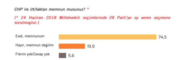 İttifak memnuniyeti seçim anketinde bomba sonuçlar! MHP'liler AK Partiye göre memnun değil! İttifaktan en mutlu bakın hangi parti!